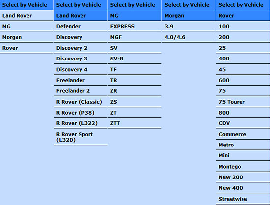 List of vehicles that can be diagnosed with the Faultmate MSV-2